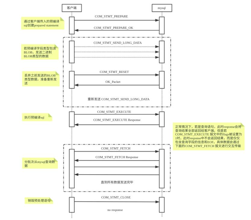 4 4 二进制协议(Prepared Statements) · dble manual